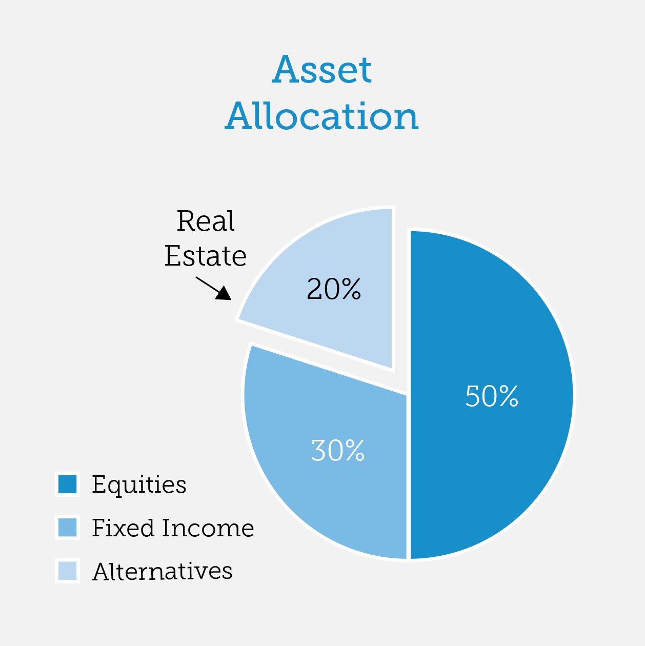 Timbercreek_realestate - asset allocation