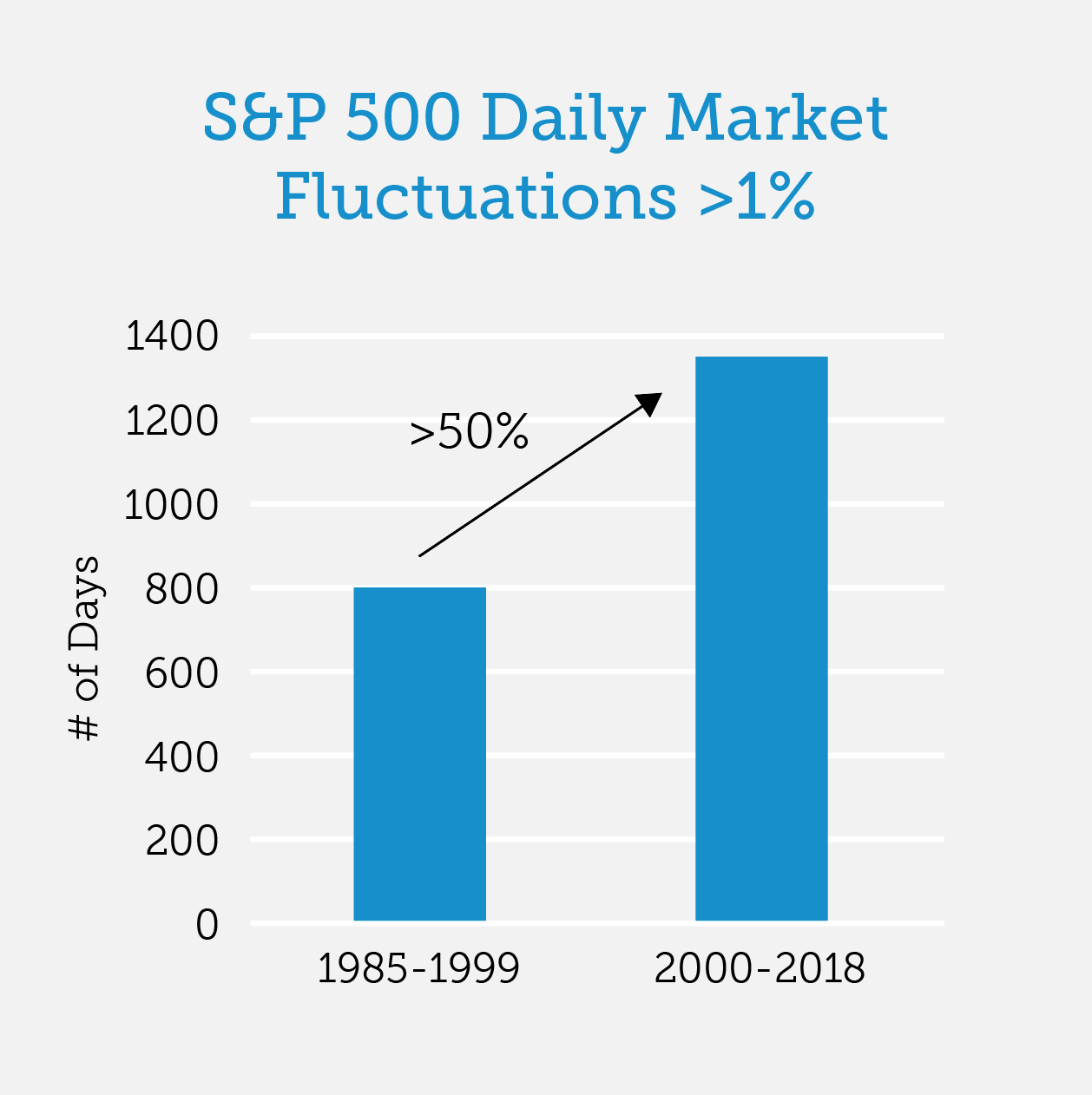 S&P Daily Market Fluctuations up to 2018
